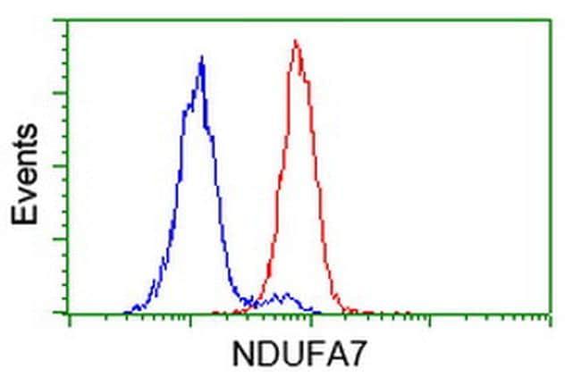 NDUFA7 Antibody in Flow Cytometry (Flow)