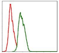 NEDD8 Antibody in Flow Cytometry (Flow)