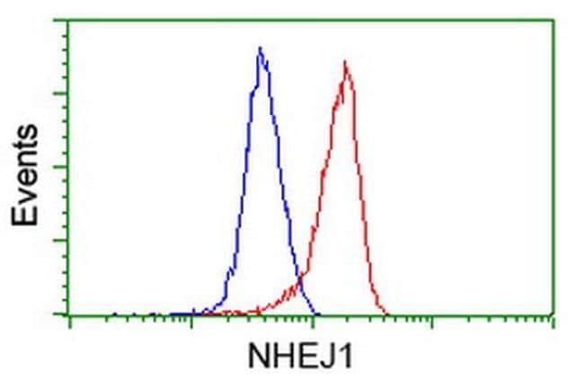 NHEJ1 Antibody in Flow Cytometry (Flow)