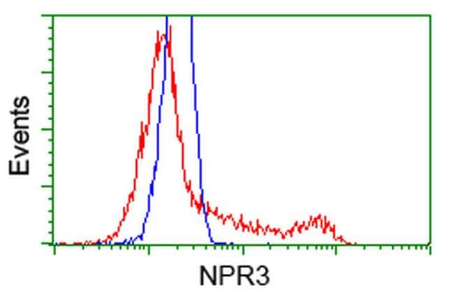 NPR3 Antibody in Flow Cytometry (Flow)