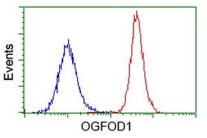 OGFOD1 Antibody in Flow Cytometry (Flow)