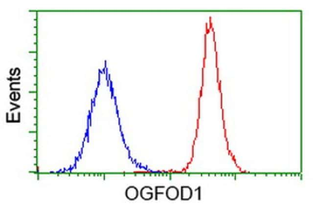 OGFOD1 Antibody in Flow Cytometry (Flow)