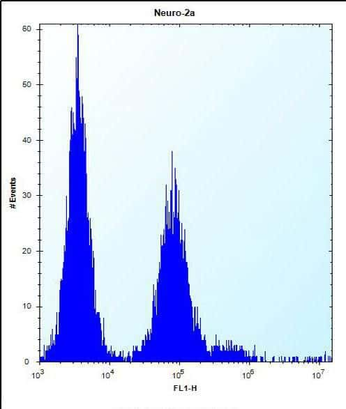 Olfr1500 Antibody in Flow Cytometry (Flow)