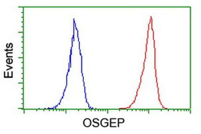 OSGEP Antibody in Flow Cytometry (Flow)