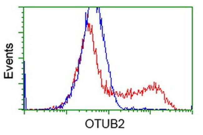 OTUB2 Antibody in Flow Cytometry (Flow)