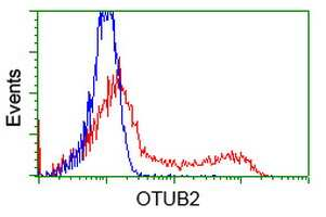 OTUB2 Antibody in Flow Cytometry (Flow)
