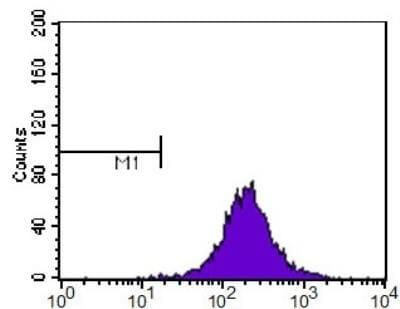 SR-BI Antibody in Flow Cytometry (Flow)