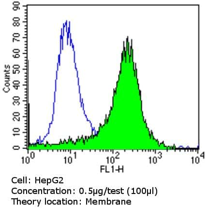 PMP70 Antibody in Flow Cytometry (Flow)