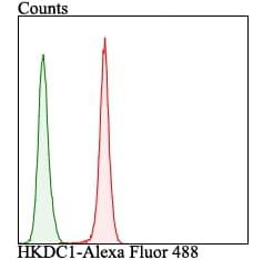 HKDC1 Antibody in Flow Cytometry (Flow)