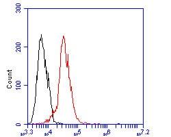 OXPAT Antibody in Flow Cytometry (Flow)