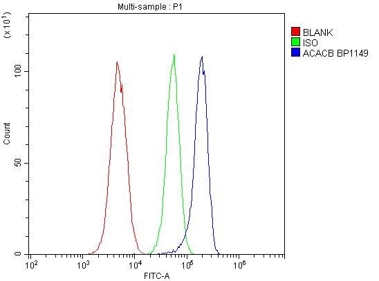 ACACB Antibody in Flow Cytometry (Flow)
