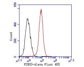 P2X3 Antibody in Flow Cytometry (Flow)