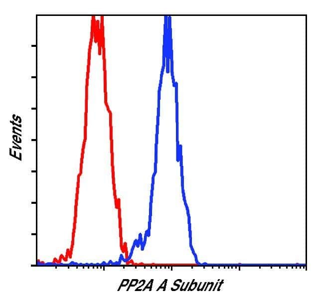 PPP2R1A Antibody in Flow Cytometry (Flow)