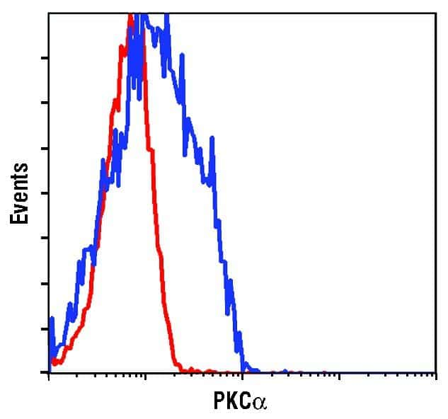 PKC alpha Antibody in Flow Cytometry (Flow)