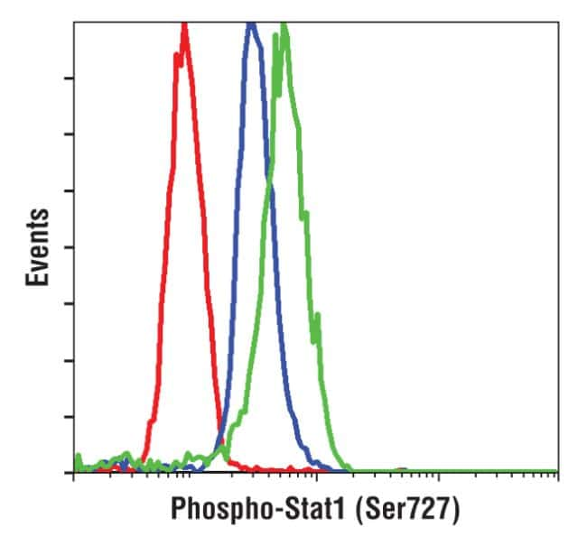 Phospho-STAT1 (Ser727) Antibody in Flow Cytometry (Flow)