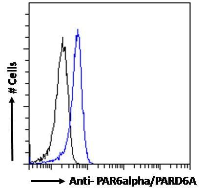 PAR6 Antibody in Flow Cytometry (Flow)