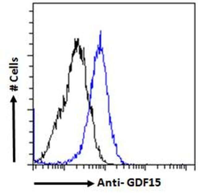 GDF15 Antibody in Flow Cytometry (FLOW)