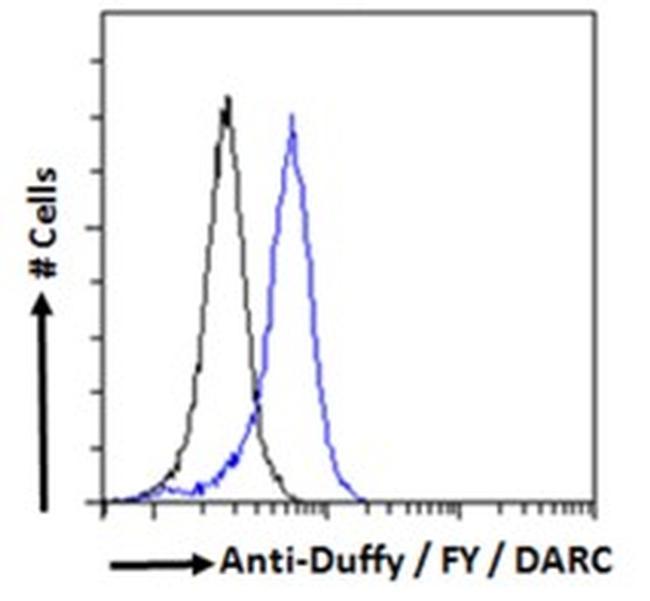 DARC Antibody in Flow Cytometry (FLOW)