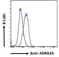 alpha-2a Adrenergic Receptor Antibody in Flow Cytometry (Flow)