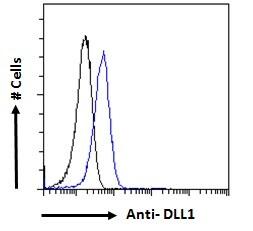 DLL1 Antibody in Flow Cytometry (Flow)