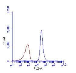 LC3B Antibody in Flow Cytometry (Flow)