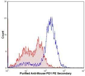 PD-1 Antibody in Flow Cytometry (Flow)