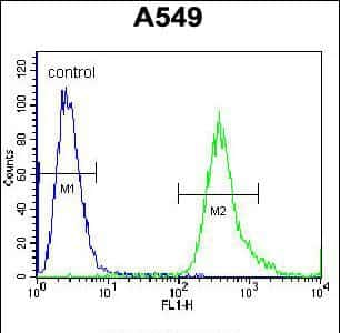 SLC25A6 Antibody in Flow Cytometry (Flow)