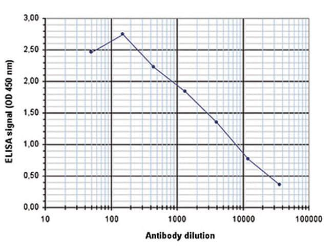 Acetyl-Histone H3 (Lys27) Antibody in ELISA (ELISA)