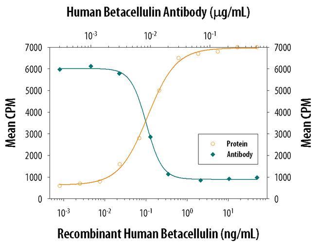 betacellulin Antibody in Neutralization