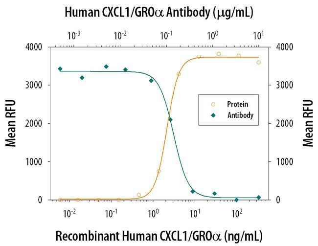 CXCL1 Antibody in Neutralization (Neu)