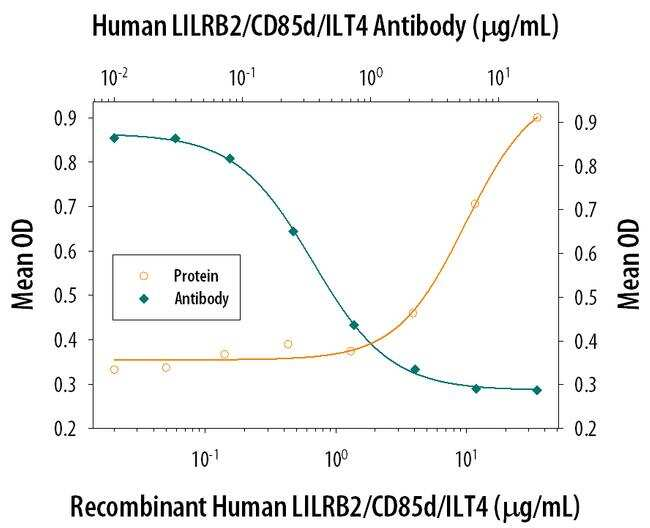 LILRB2 Antibody in Neutralization