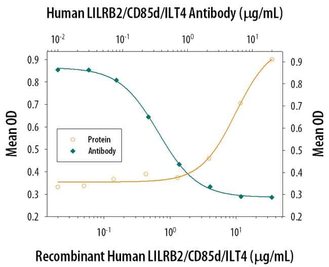 LILRB2 Antibody in Neutralization (Neu)