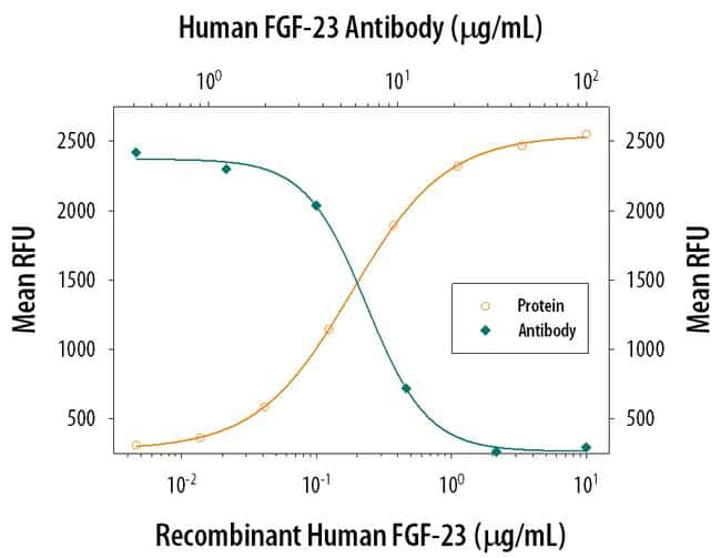 FGF23 Antibody in Neutralization (Neu)