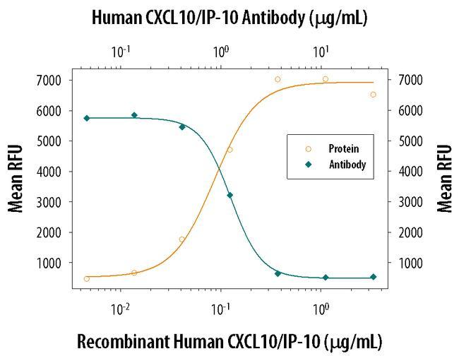 CXCL10 Antibody in Neutralization (Neu)