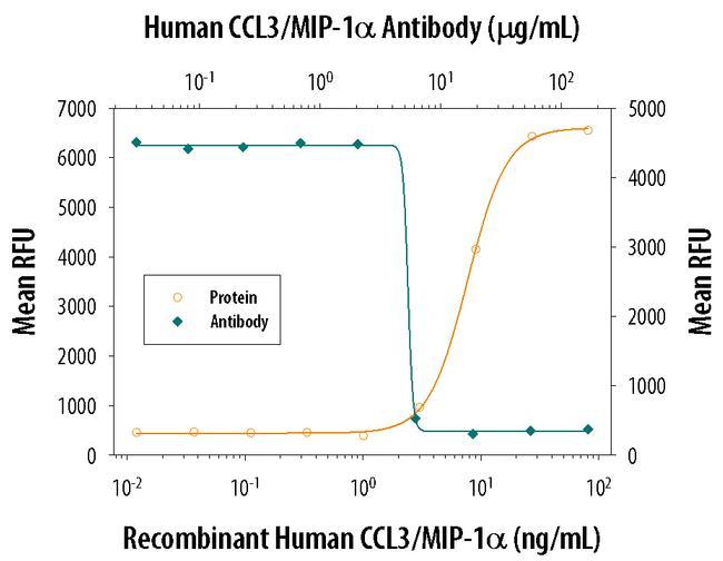 CCL3 Antibody in Neutralization