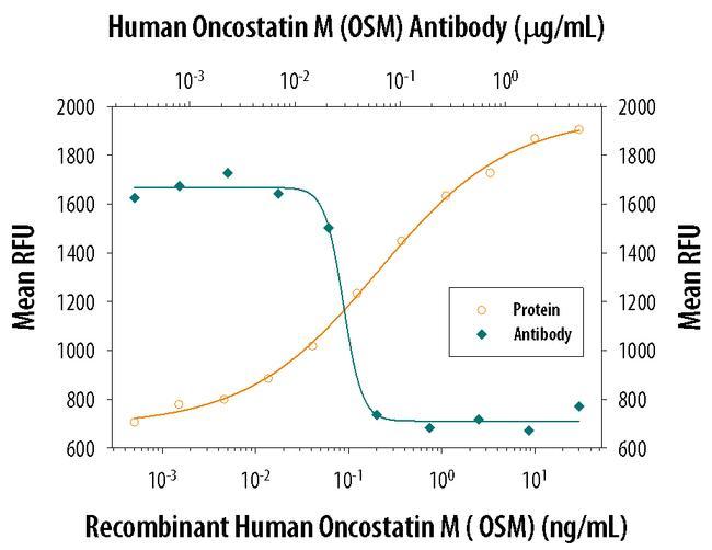 Oncostatin M Antibody in Neutralization