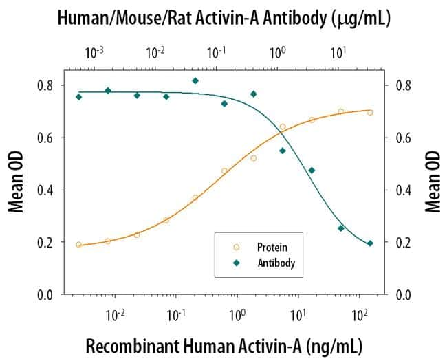 Activin A Antibody in Neutralization