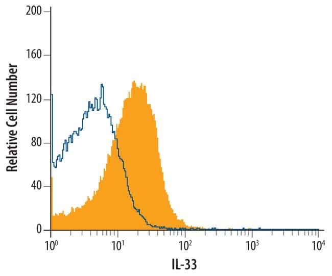 IL-33 Antibody in Flow Cytometry (Flow)