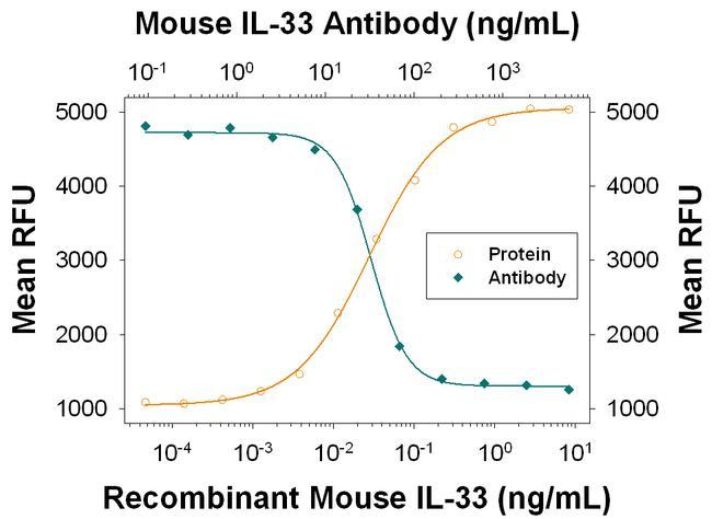 IL-33 Antibody in Neutralization (Neu)