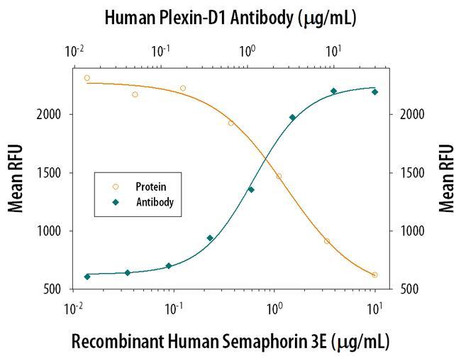 PLXND1 Antibody in Neutralization