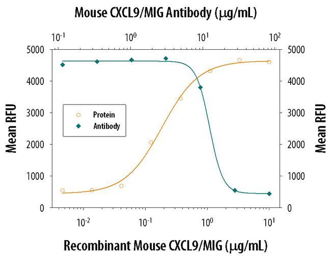 CXCL9 Antibody in Neutralization