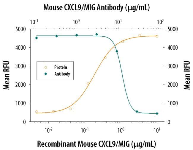 CXCL9 Antibody in Neutralization (Neu)
