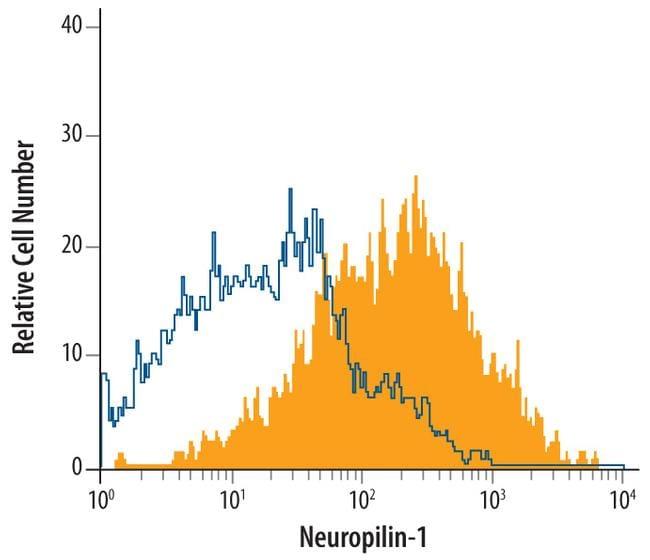 Neuropilin 1 Antibody in Flow Cytometry (Flow)