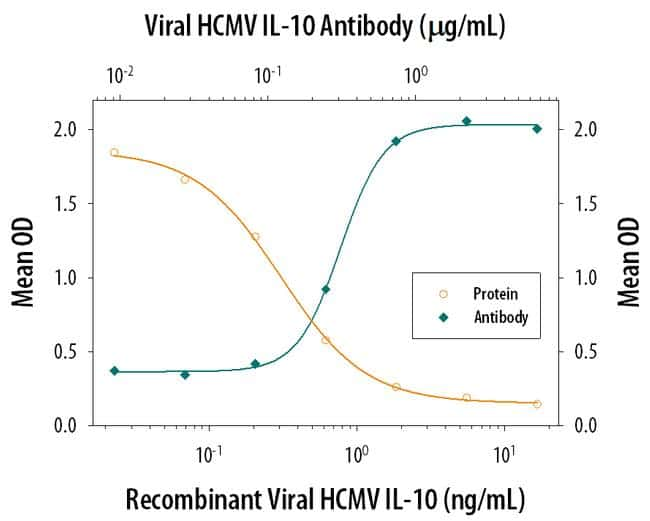 HCMV IL-10 Antibody in Neutralization (Neu)