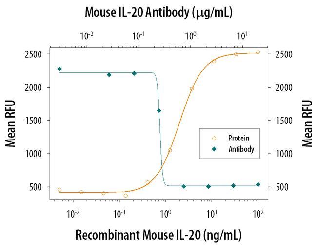 IL-20 Antibody in Neutralization (Neu)