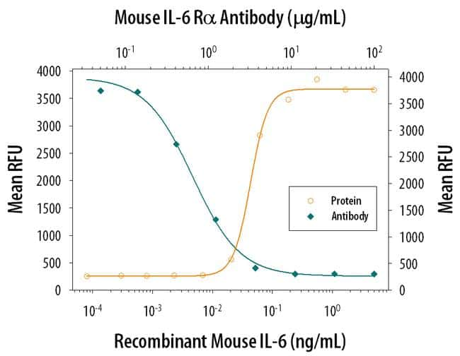 IL-6 Receptor Antibody in Neutralization (Neu)
