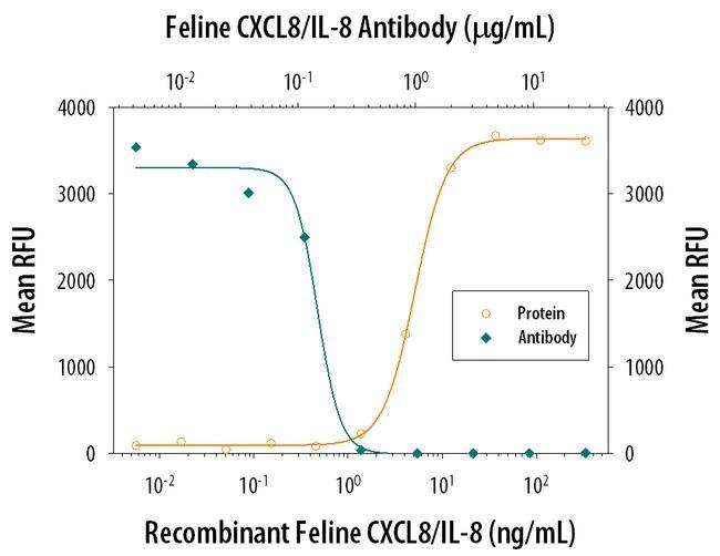 IL-8 (CXCL8) Antibody in Neutralization