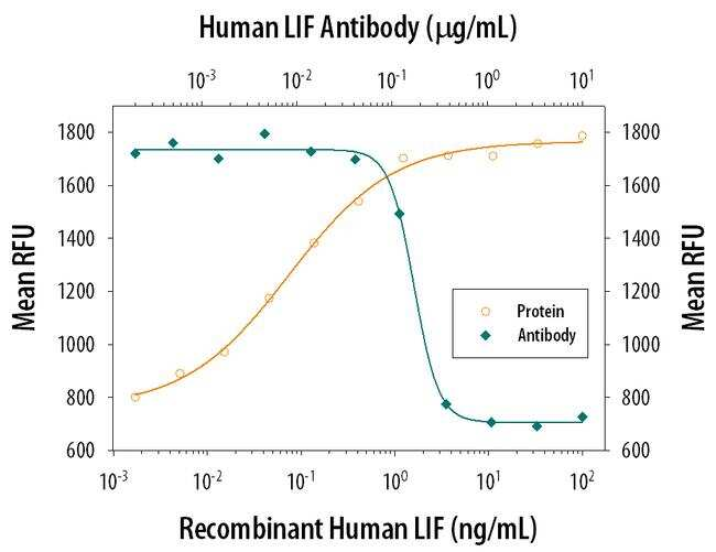 LIF Antibody in Neutralization (Neu)