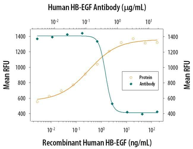HBEGF Antibody in Neutralization (Neu)