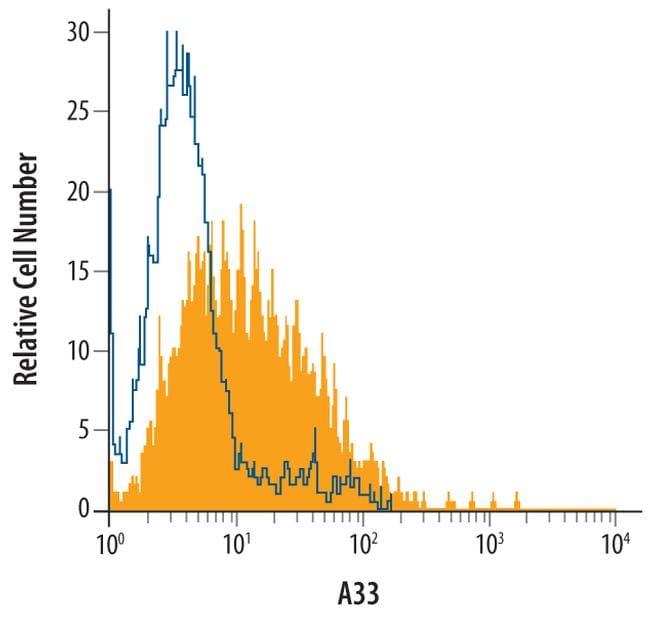 A33 Antibody in Flow Cytometry (Flow)